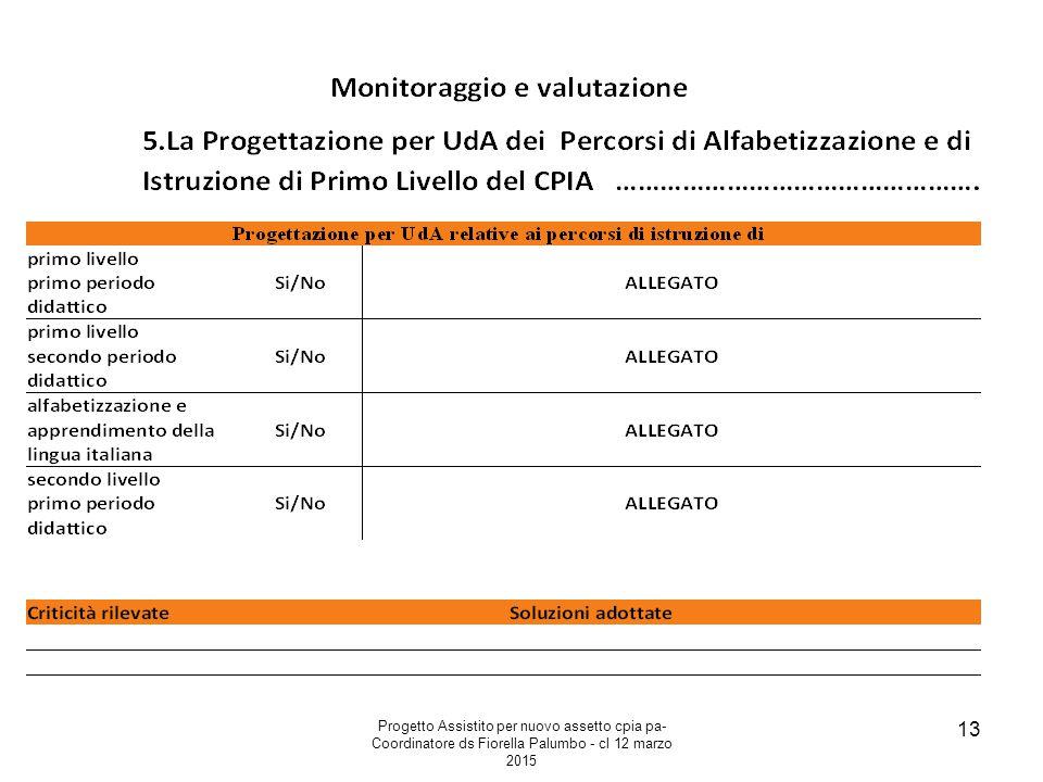 Progetto Assistito per nuovo assetto cpia pa- Coordinatore ds Fiorella Palumbo - cl 12 marzo 2015 13