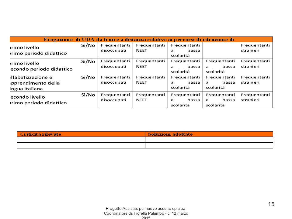 Progetto Assistito per nuovo assetto cpia pa- Coordinatore ds Fiorella Palumbo - cl 12 marzo 2015 15