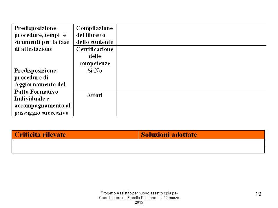 Progetto Assistito per nuovo assetto cpia pa- Coordinatore ds Fiorella Palumbo - cl 12 marzo 2015 19