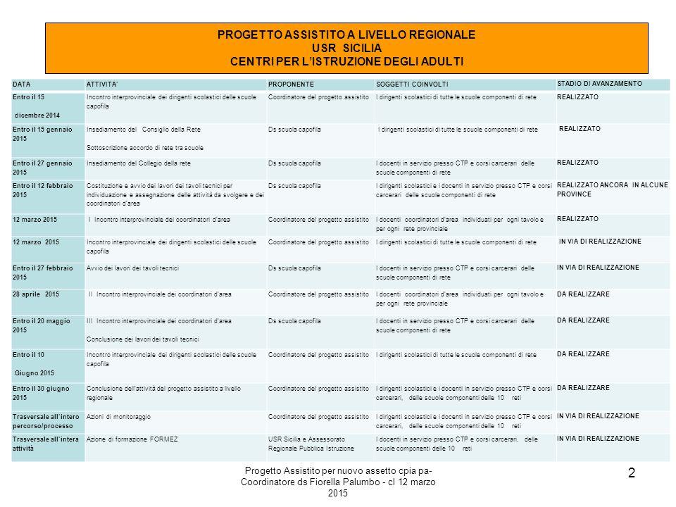 Progetto Assistito per nuovo assetto cpia pa- Coordinatore ds Fiorella Palumbo - cl 12 marzo 2015 2 PROGETTO ASSISTITO A LIVELLO REGIONALE USR SICILIA CENTRI PER L'ISTRUZIONE DEGLI ADULTI DATAATTIVITA'PROPONENTESOGGETTI COINVOLTI STADIO DI AVANZAMENTO Entro il 15 dicembre 2014 Incontro interprovinciale dei dirigenti scolastici delle scuole capofila Coordinatore del progetto assistitoI dirigenti scolastici di tutte le scuole componenti di rete REALIZZATO Entro il 15 gennaio 2015 Insediamento del Consiglio della Rete Sottoscrizione accordo di rete tra scuole Ds scuola capofila I dirigenti scolastici di tutte le scuole componenti di rete REALIZZATO Entro il 27 gennaio 2015 Insediamento del Collegio della reteDs scuola capofila I docenti in servizio presso CTP e corsi carcerari delle scuole componenti di rete REALIZZATO Entro il 12 febbraio 2015 Costituzione e avvio dei lavori dei tavoli tecnici per individuazione e assegnazione delle attività da svolgere e dei coordinatori d'area Ds scuola capofila I dirigenti scolastici e i docenti in servizio presso CTP e corsi carcerari delle scuole componenti di rete REALIZZATO ANCORA IN ALCUNE PROVINCE 12 marzo 2015 I Incontro interprovinciale dei coordinatori d'areaCoordinatore del progetto assistito I docenti coordinatori d'area individuati per ogni tavolo e per ogni rete provinciale REALIZZATO 12 marzo 2015 Incontro interprovinciale dei dirigenti scolastici delle scuole capofila Coordinatore del progetto assistitoI dirigenti scolastici di tutte le scuole componenti di rete IN VIA DI REALIZZAZIONE Entro il 27 febbraio 2015 Avvio dei lavori dei tavoli tecniciDs scuola capofila I docenti in servizio presso CTP e corsi carcerari delle scuole componenti di rete IN VIA DI REALIZZAZIONE 28 aprile 2015 II Incontro interprovinciale dei coordinatori d'areaCoordinatore del progetto assistito I docenti coordinatori d'area individuati per ogni tavolo e per ogni rete provinciale DA REALIZZARE Entro il 20 maggio 2015 III Incontro interprovinc