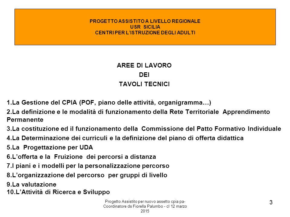 Progetto Assistito per nuovo assetto cpia pa- Coordinatore ds Fiorella Palumbo - cl 12 marzo 2015 3 PROGETTO ASSISTITO A LIVELLO REGIONALE USR SICILIA CENTRI PER L'ISTRUZIONE DEGLI ADULTI AREE DI LAVORO DEI TAVOLI TECNICI 1.La Gestione del CPIA (POF, piano delle attività, organigramma…) 2.La definizione e le modalità di funzionamento della Rete Territoriale Apprendimento Permanente 3.La costituzione ed il funzionamento della Commissione del Patto Formativo Individuale 4.La Determinazione dei curriculi e la definizione del piano di offerta didattica 5.La Progettazione per UDA 6.L'offerta e la Fruizione dei percorsi a distanza 7.I piani e i modelli per la personalizzazione percorso 8.L'organizzazione del percorso per gruppi di livello 9.La valutazione 10.L'Attività di Ricerca e Sviluppo