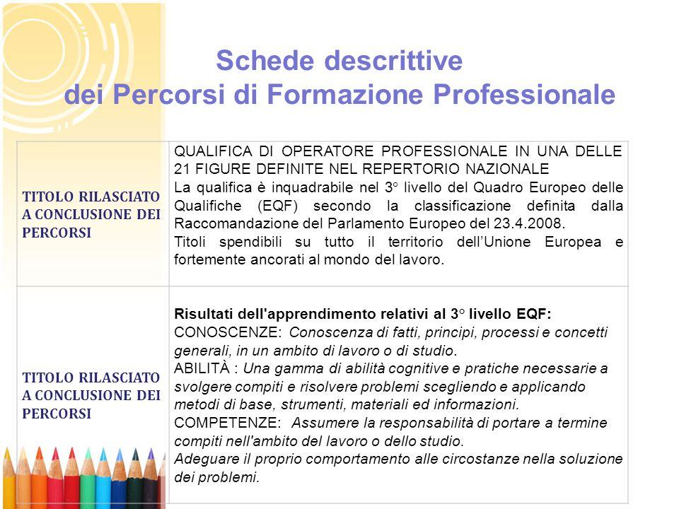 Schede descrittive dei Percorsi di Formazione Professionale TITOLO RILASCIATO A CONCLUSIONE DEI PERCORSI QUALIFICA DI OPERATORE PROFESSIONALE IN UNA DELLE 21 FIGURE DEFINITE NEL REPERTORIO NAZIONALE La qualifica è inquadrabile nel 3° livello del Quadro Europeo delle Qualifiche (EQF) secondo la classificazione definita dalla Raccomandazione del Parlamento Europeo del 23.4.2008.