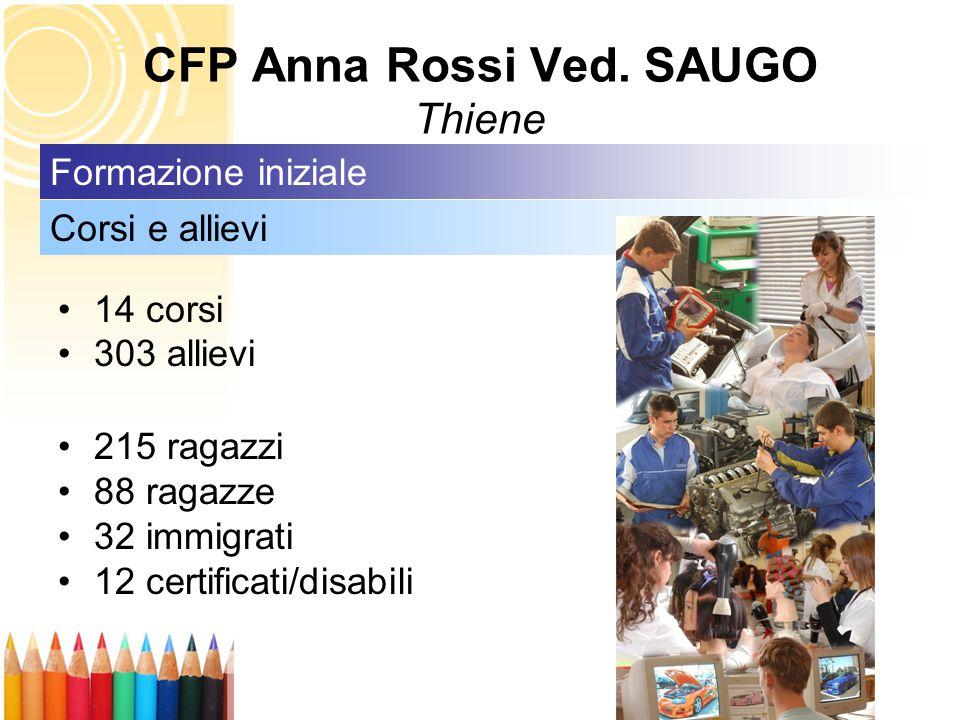 14 corsi 303 allievi 215 ragazzi 88 ragazze 32 immigrati 12 certificati/disabili Corsi e allievi Formazione iniziale CFP Anna Rossi Ved. SAUGO Thiene