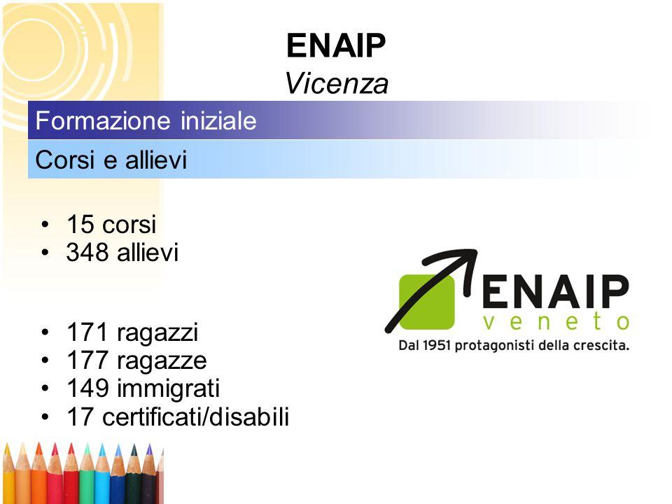 15 corsi 348 allievi 171 ragazzi 177 ragazze 149 immigrati 17 certificati/disabili Corsi e allievi Formazione iniziale ENAIP Vicenza
