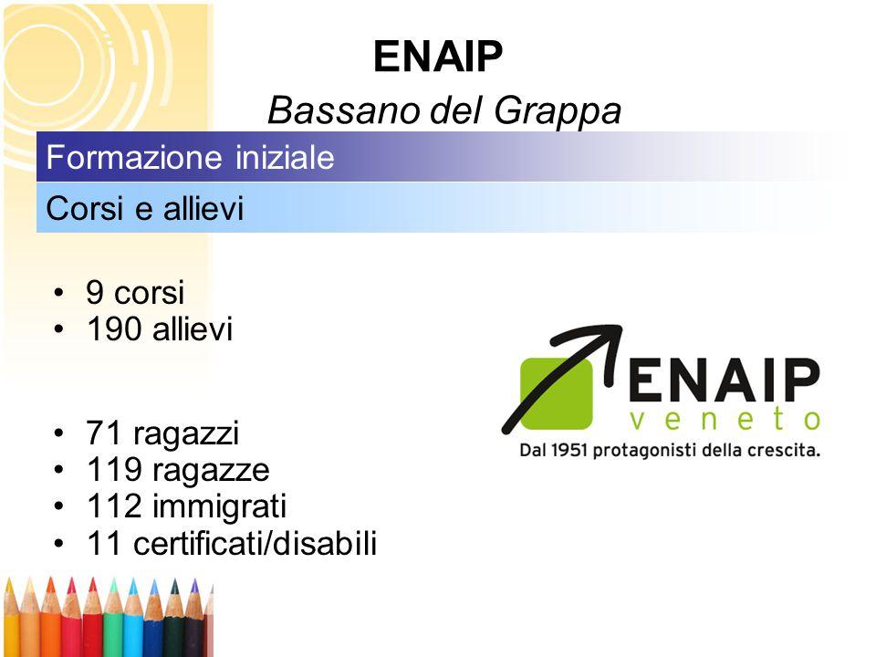 9 corsi 190 allievi 71 ragazzi 119 ragazze 112 immigrati 11 certificati/disabili Corsi e allievi Formazione iniziale ENAIP Bassano del Grappa