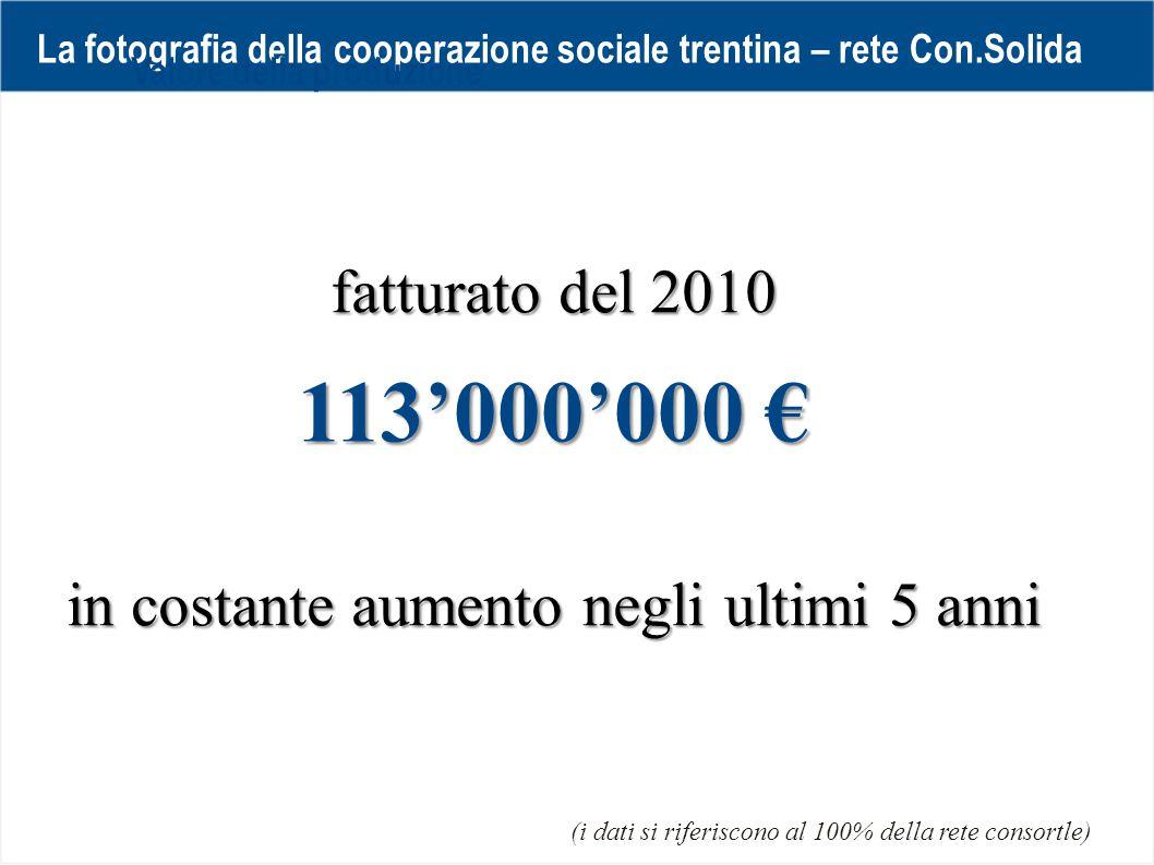 La fotografia della cooperazione sociale trentina – rete Con.Solida fatturato del 2010 113'000'000 € Valore della produzione (i dati si riferiscono al 100% della rete consortle) in costante aumento negli ultimi 5 anni