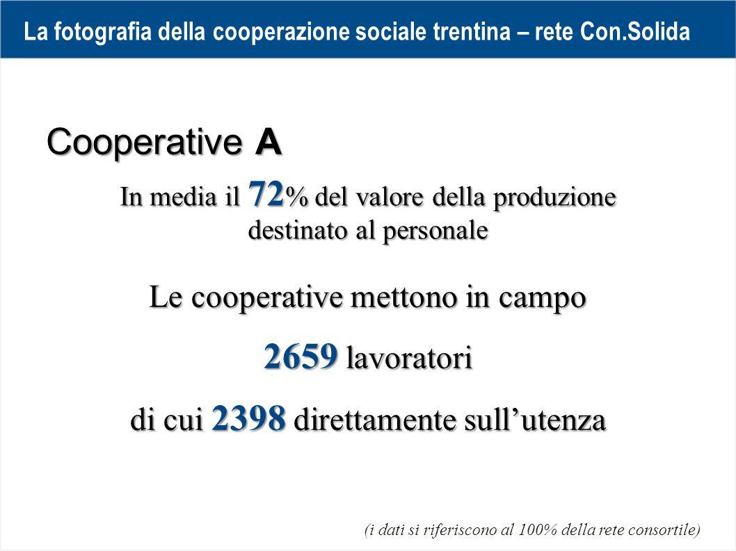 In media il 72 % del valore della produzione destinato al personale Cooperative A Le cooperative mettono in campo 2659 lavoratori di cui 2398 direttamente sull'utenza La fotografia della cooperazione sociale trentina – rete Con.Solida (i dati si riferiscono al 100% della rete consortile)