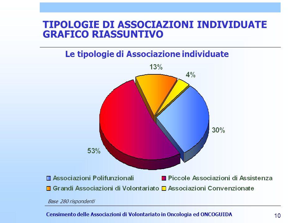 Censimento delle Associazioni di Volontariato in Oncologia ed ONCOGUIDA 10 TIPOLOGIE DI ASSOCIAZIONI INDIVIDUATE GRAFICO RIASSUNTIVO Le tipologie di Associazione individuate Base 280 rispondenti