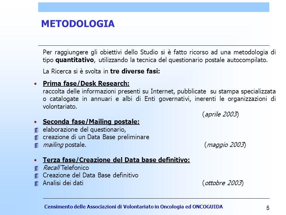 Censimento delle Associazioni di Volontariato in Oncologia ed ONCOGUIDA 5 METODOLOGIA Per raggiungere gli obiettivi dello Studio si è fatto ricorso ad una metodologia di tipo quantitativo, utilizzando la tecnica del questionario postale autocompilato.