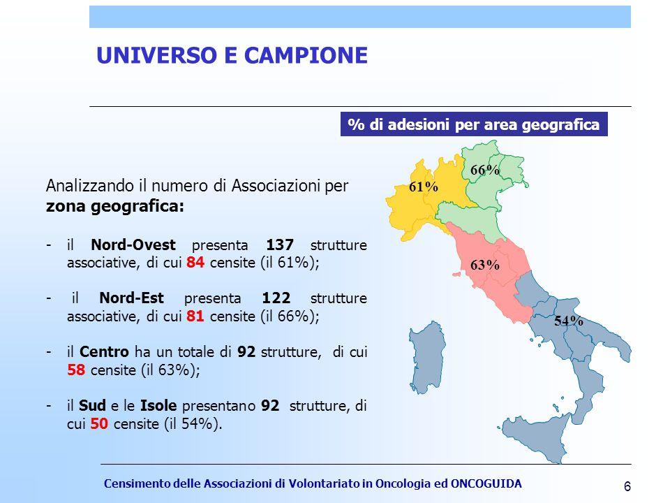 Censimento delle Associazioni di Volontariato in Oncologia ed ONCOGUIDA 6 UNIVERSO E CAMPIONE Analizzando il numero di Associazioni per zona geografica: -il Nord-Ovest presenta 137 strutture associative, di cui 84 censite (il 61%); - il Nord-Est presenta 122 strutture associative, di cui 81 censite (il 66%); -il Centro ha un totale di 92 strutture, di cui 58 censite (il 63%); -il Sud e le Isole presentano 92 strutture, di cui 50 censite (il 54%).
