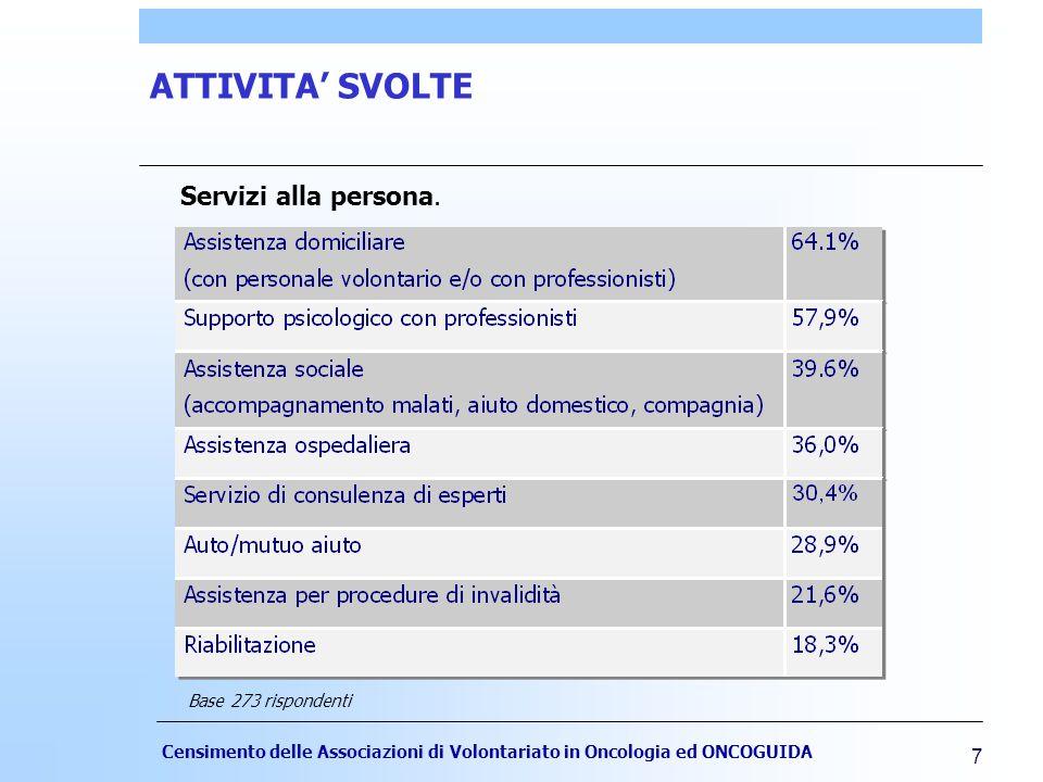 Censimento delle Associazioni di Volontariato in Oncologia ed ONCOGUIDA 7 ATTIVITA' SVOLTE Base 273 rispondenti Servizi alla persona.