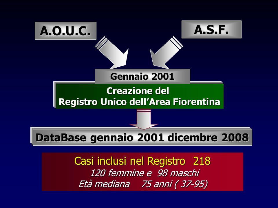 Creazione del Registro Unico dell'Area Fiorentina DataBase gennaio 2001 dicembre 2008 A.O.U.C. Casi inclusi nel Registro 218 120 femmine e 98 maschi 1