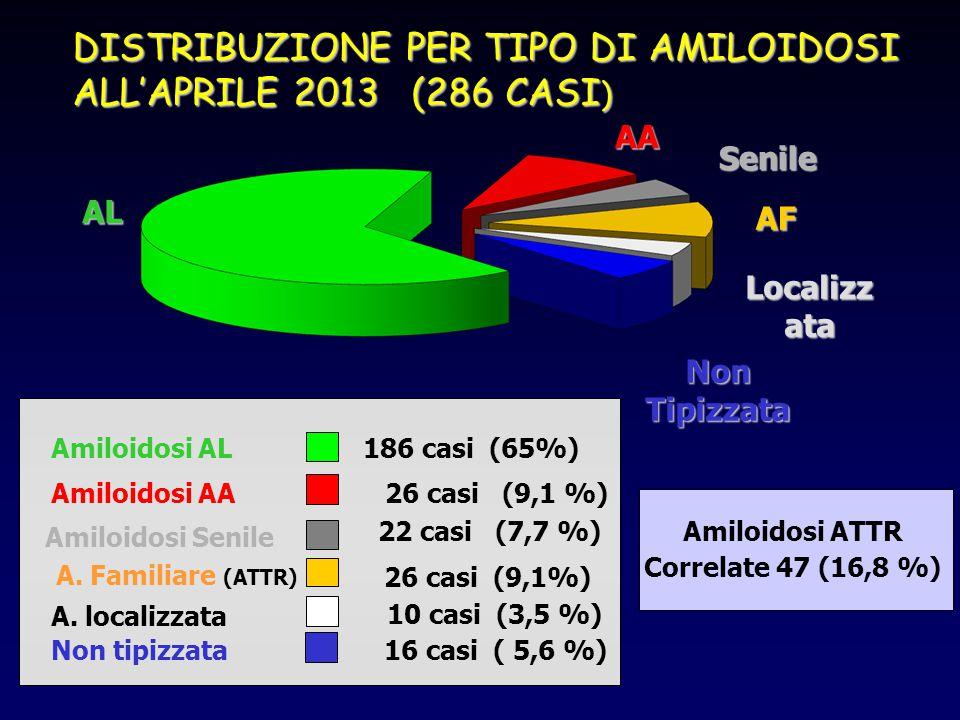 DISTRIBUZIONE PER TIPO DI AMILOIDOSI ALL'APRILE 2013 (286 CASI ) 186 casi (65%) 26 casi (9,1 %) 22 casi (7,7 %) 26 casi (9,1%) 10 casi (3,5 %) Amiloid