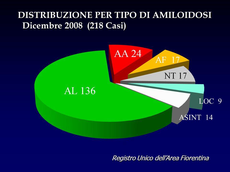 Registro Unico dell'Area Fiorentina DISTRIBUZIONE PER TIPO DI AMILOIDOSI Dicembre 2008 (218 Casi) Dicembre 2008 (218 Casi) LOC 9 ASINT 14