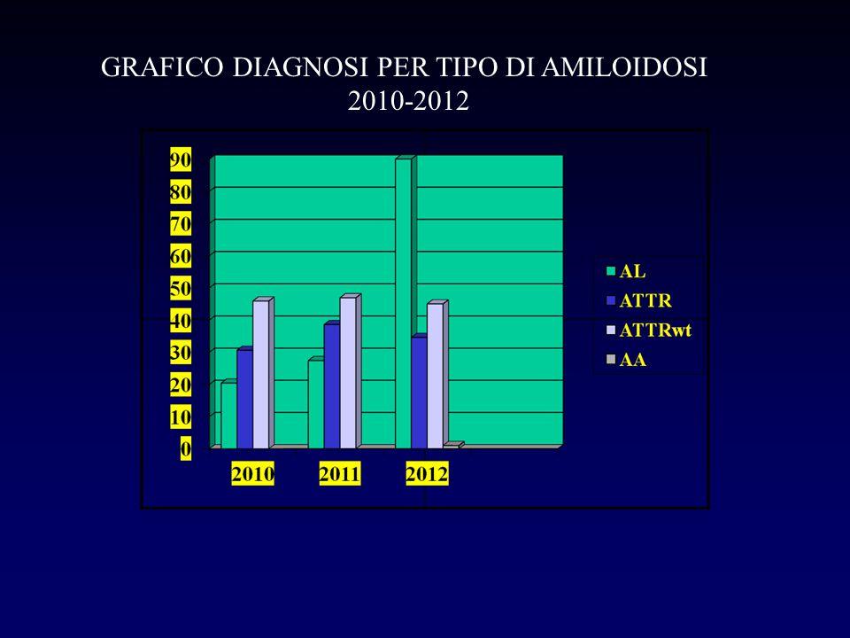 GRAFICO DIAGNOSI PER TIPO DI AMILOIDOSI 2010-2012