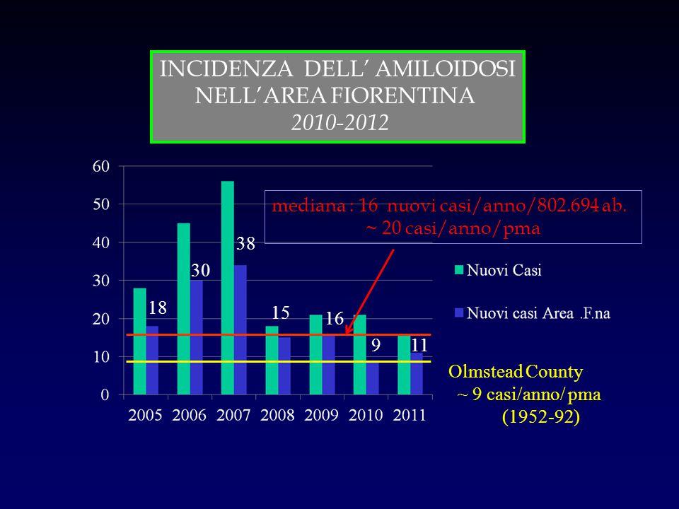 INCIDENZA DELL' AMILOIDOSI NELL'AREA FIORENTINA 2010-2012 Olmstead County ~ 9 casi/anno/ pma (1952-92) 18 30 15 38 16 mediana : 16 nuovi casi/anno/802