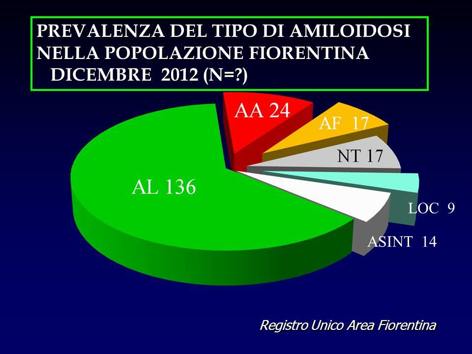 Registro Unico Area Fiorentina PREVALENZA DEL TIPO DI AMILOIDOSI NELLA POPOLAZIONE FIORENTINA DICEMBRE 2012 (N=?) DICEMBRE 2012 (N=?) LOC 9 ASINT 14