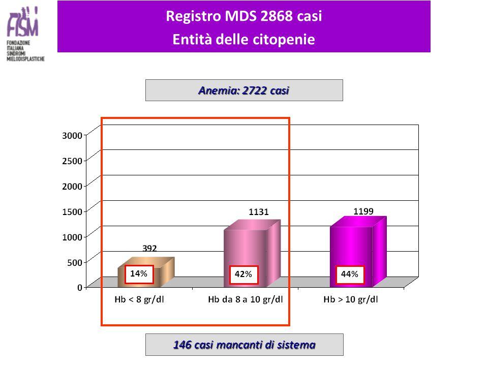 14% 42% 44% Registro MDS 2868 casi Entità delle citopenie Anemia: 2722 casi 146 casi mancanti di sistema