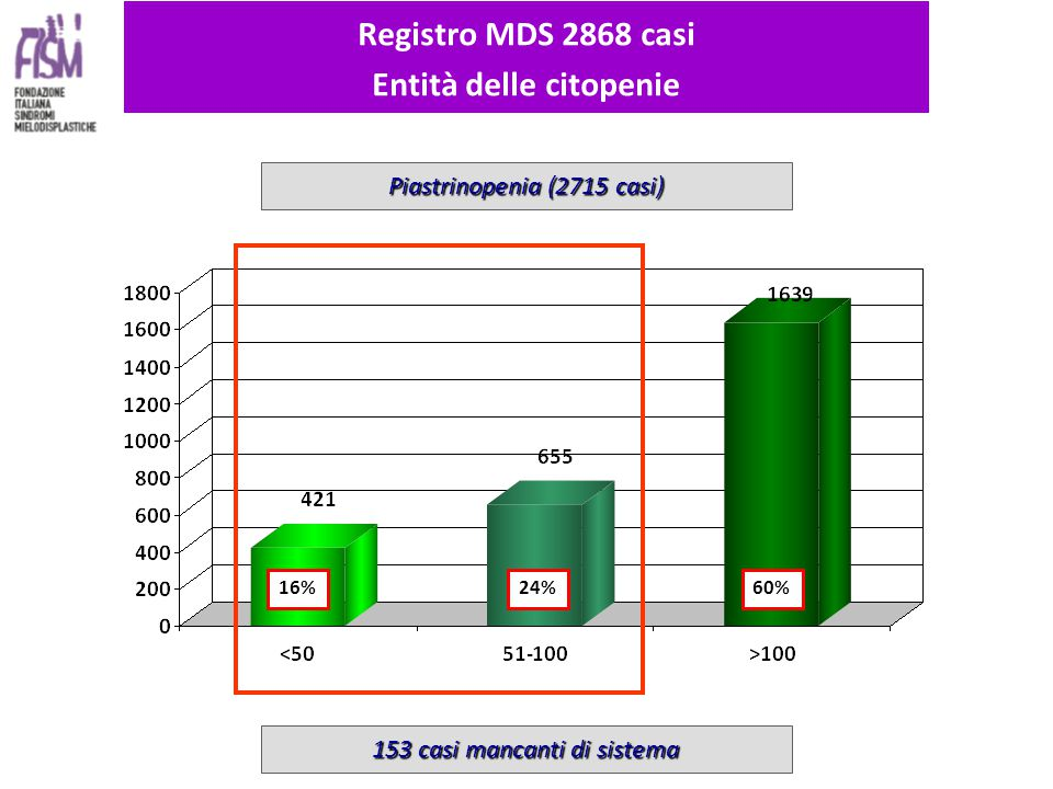 16% 24%60% Registro MDS 2868 casi Entità delle citopenie Piastrinopenia (2715 casi) 153 casi mancanti di sistema