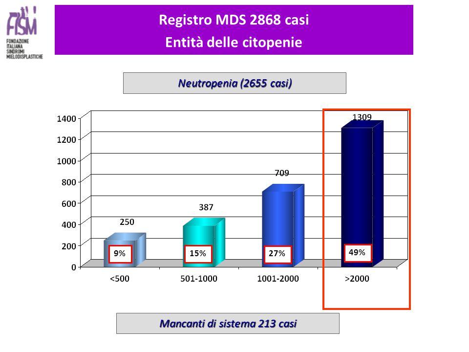 9% 15% 27% 49% Registro MDS 2868 casi Entità delle citopenie Neutropenia (2655 casi) Mancanti di sistema 213 casi