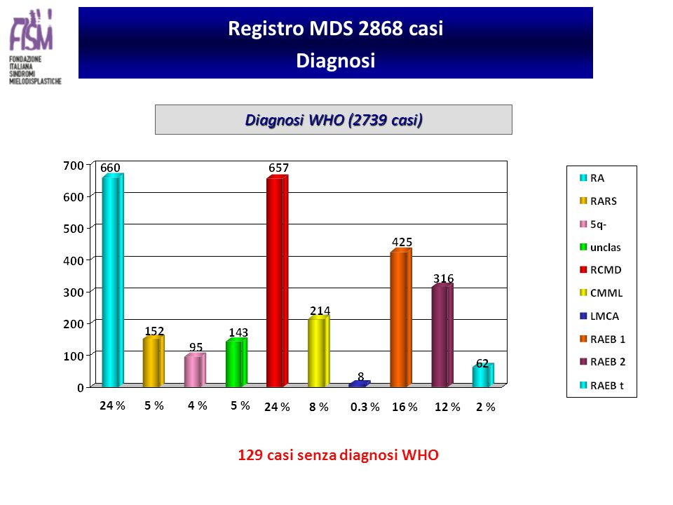 129 casi senza diagnosi WHO Registro MDS 2868 casi Diagnosi Diagnosi WHO (2739 casi) 24 % 5 % 4 %5 % 24 %8 %0.3 %16 %12 %2 %