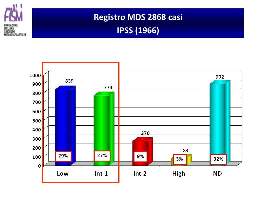 29% 27% 9% 3% 32% Registro MDS 2868 casi IPSS (1966)