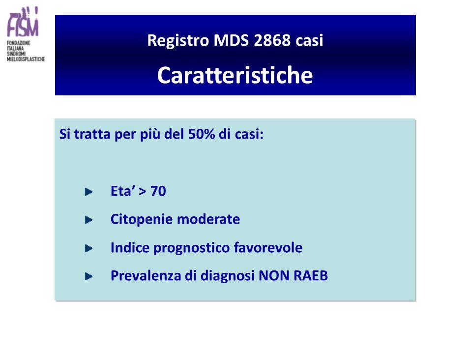 Si tratta per più del 50% di casi: Eta' > 70 Citopenie moderate Indice prognostico favorevole Prevalenza di diagnosi NON RAEB Si tratta per più del 50% di casi: Eta' > 70 Citopenie moderate Indice prognostico favorevole Prevalenza di diagnosi NON RAEB Registro MDS 2868 casi Caratteristiche