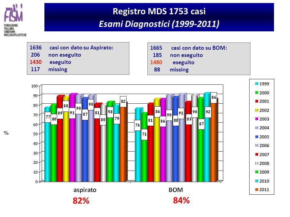 Registro MDS 1753 casi Esami Diagnostici (1999-2011) 1636casi con dato su Aspirato: 206 non eseguito 1430 eseguito 117 missing 1665 casi con dato su BOM: 185 non eseguito 1480 eseguito 88 missing 82% 84%