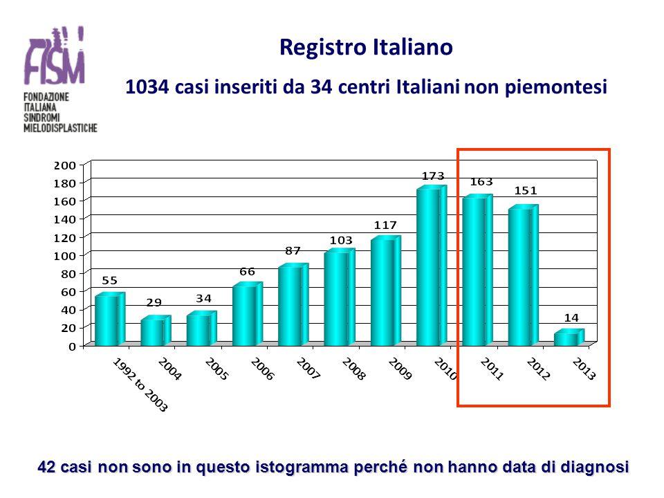 Registro Italiano 1034 casi inseriti da 34 centri Italiani non piemontesi 42 casi non sono in questo istogramma perché non hanno data di diagnosi