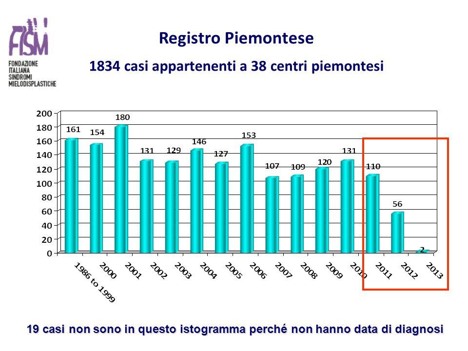 Registro Piemontese 1834 casi appartenenti a 38 centri piemontesi 19 casi non sono in questo istogramma perché non hanno data di diagnosi