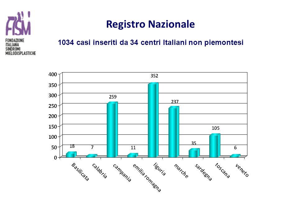 Registro Nazionale 1034 casi inseriti da 34 centri Italiani non piemontesi
