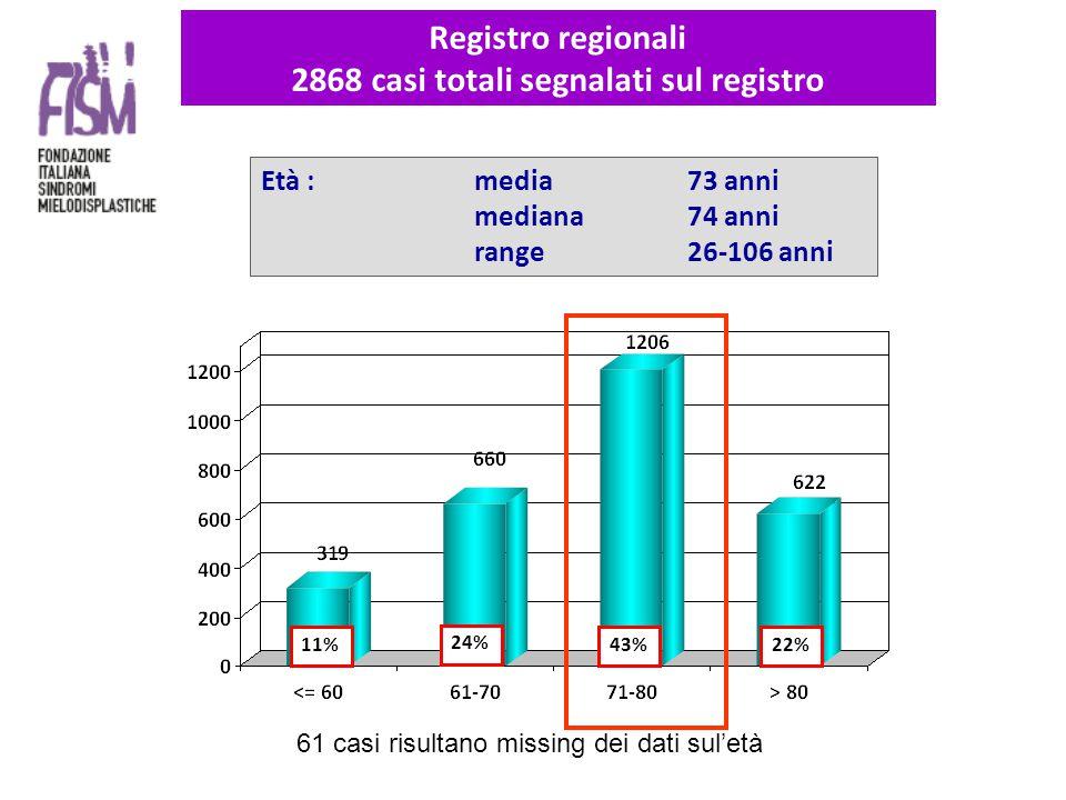 Età : media 73 anni mediana74 anni range26-106 anni 11% 24% 43%22% Registro regionali 2868 casi totali segnalati sul registro 61 casi risultano missing dei dati sul'età