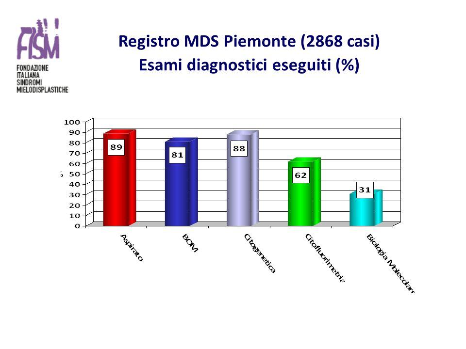 Registro MDS Piemonte (2868 casi) Esami diagnostici eseguiti (%)