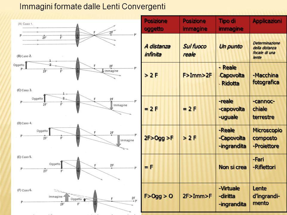 PosizioneoggettoPosizioneimmagine Tipo di immagineApplicazioni A distanza infinita Sul fuoco reale Un punto Determinazione della distanza focale di una lente > 2 F F>Imm>2F - Reale - Capovolta - Ridotta -Macchina fotografica = 2 F -reale-capovolta-uguale-cannoc-chialeterrestre 2F>Ogg >F > 2 F -Reale-Capovolta-ingranditaMicroscopiocomposto-Proiettore = F Non si crea -Fari-Riflettori F>Ogg > O 2F>Imm>F-Virtuale-diritta-ingranditaLente d'ingrandi- mento Immagini formate dalle Lenti Convergenti