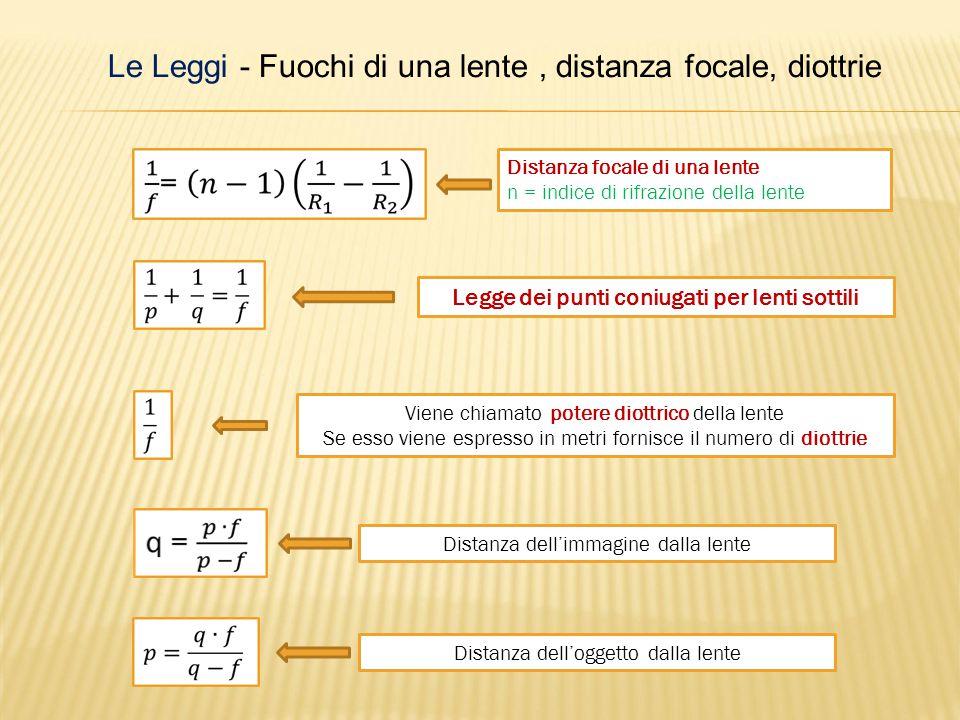 Formula fondamentale delle lenti sottili (formula di Huygens):