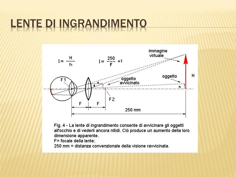 Lo spessore non trascurabile comporta una doppia rifrazione e la lente non può essere assimilata al piano di simmetria