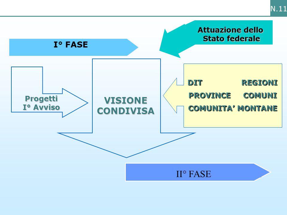 N.11 Attuazione dello Stato federale I° FASE II° FASE VISIONE CONDIVISA Progetti I° Avviso DIT REGIONI PROVINCE COMUNI COMUNITA' MONTANE