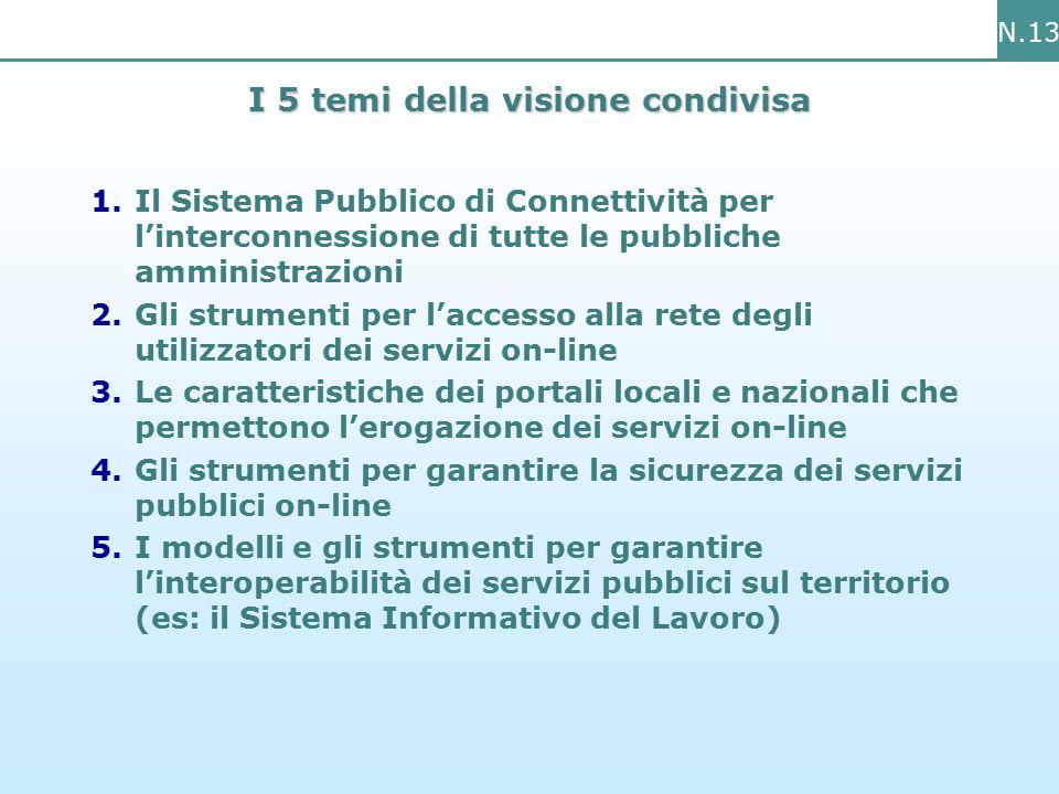 N.13 I 5 temi della visione condivisa 1.Il Sistema Pubblico di Connettività per l'interconnessione di tutte le pubbliche amministrazioni 2.Gli strumenti per l'accesso alla rete degli utilizzatori dei servizi on-line 3.Le caratteristiche dei portali locali e nazionali che permettono l'erogazione dei servizi on-line 4.Gli strumenti per garantire la sicurezza dei servizi pubblici on-line 5.I modelli e gli strumenti per garantire l'interoperabilità dei servizi pubblici sul territorio (es: il Sistema Informativo del Lavoro)