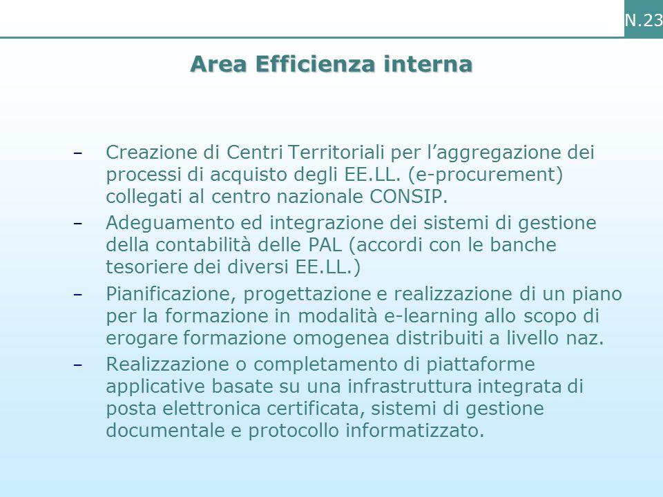 N.23 – Creazione di Centri Territoriali per l'aggregazione dei processi di acquisto degli EE.LL.