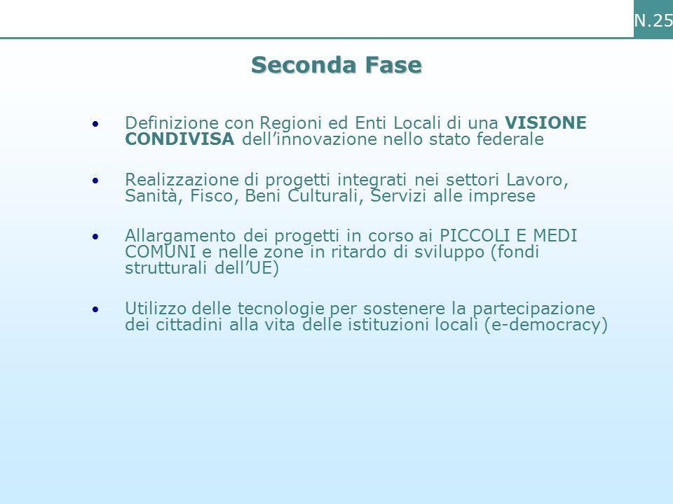 N.25 Seconda Fase Definizione con Regioni ed Enti Locali di una VISIONE CONDIVISA dell'innovazione nello stato federale Realizzazione di progetti integrati nei settori Lavoro, Sanità, Fisco, Beni Culturali, Servizi alle imprese Allargamento dei progetti in corso ai PICCOLI E MEDI COMUNI e nelle zone in ritardo di sviluppo (fondi strutturali dell'UE) Utilizzo delle tecnologie per sostenere la partecipazione dei cittadini alla vita delle istituzioni locali (e-democracy)