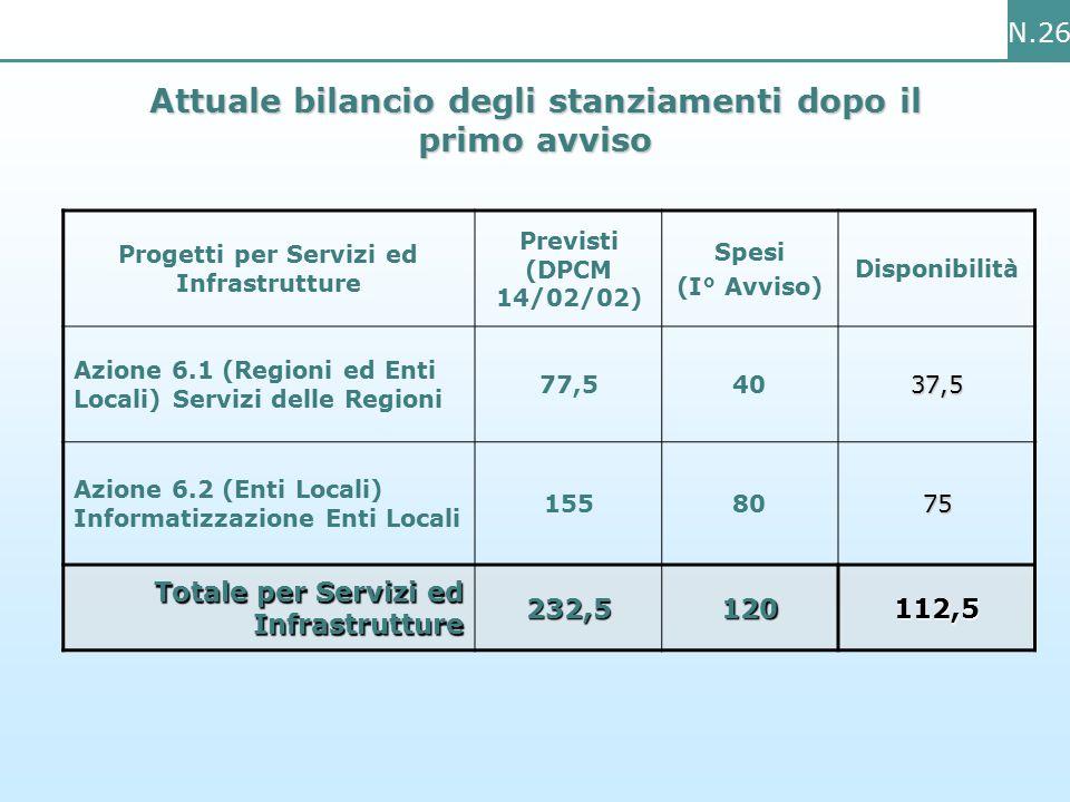 N.26 Attuale bilancio degli stanziamenti dopo il primo avviso Progetti per Servizi ed Infrastrutture Previsti (DPCM 14/02/02) Spesi (I° Avviso) Disponibilità Azione 6.1 (Regioni ed Enti Locali) Servizi delle Regioni 77,54037,5 Azione 6.2 (Enti Locali) Informatizzazione Enti Locali 1558075 Totale per Servizi ed Infrastrutture 232,5120112,5