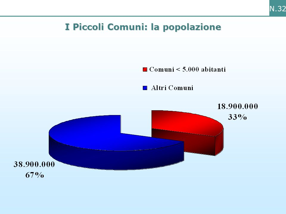 N.32 I Piccoli Comuni: la popolazione
