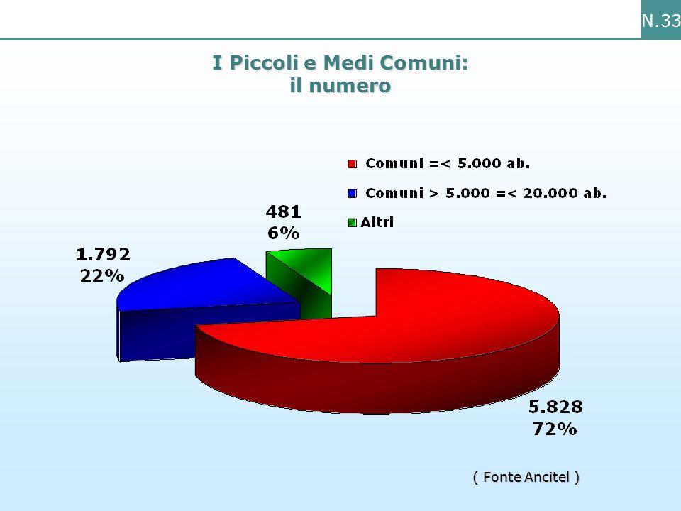 N.33 I Piccoli e Medi Comuni: il numero ( Fonte Ancitel )
