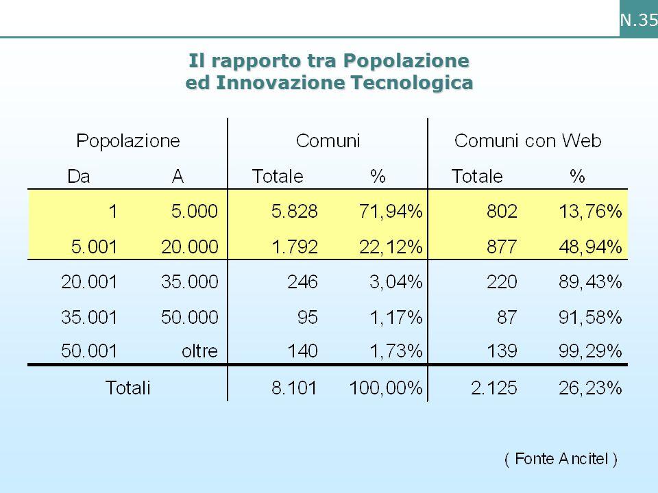 N.35 Il rapporto tra Popolazione ed Innovazione Tecnologica