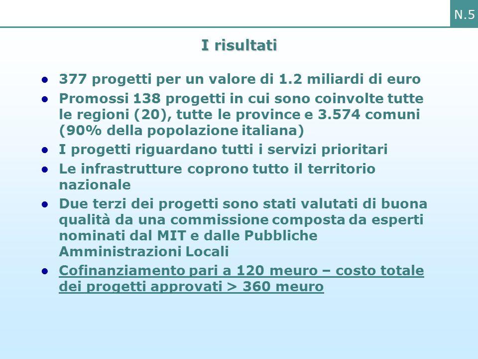 N.5 I risultati 377 progetti per un valore di 1.2 miliardi di euro Promossi 138 progetti in cui sono coinvolte tutte le regioni (20), tutte le province e 3.574 comuni (90% della popolazione italiana) I progetti riguardano tutti i servizi prioritari Le infrastrutture coprono tutto il territorio nazionale Due terzi dei progetti sono stati valutati di buona qualità da una commissione composta da esperti nominati dal MIT e dalle Pubbliche Amministrazioni Locali Cofinanziamento pari a 120 meuro – costo totale dei progetti approvati > 360 meuro