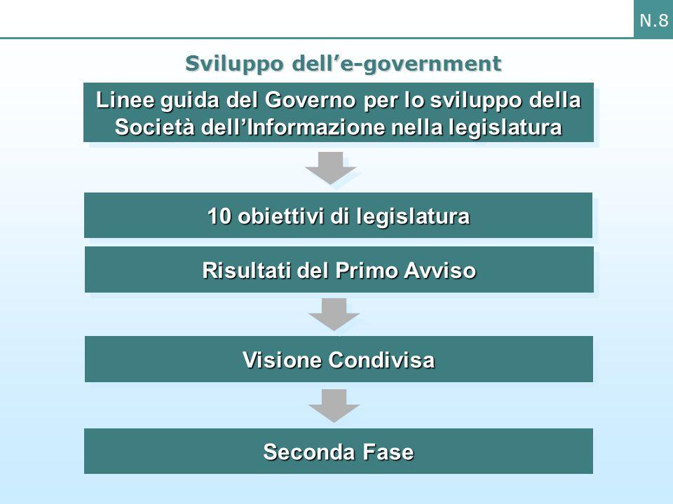 N.8 Sviluppo dell'e-government Linee guida del Governo per lo sviluppo della Società dell'Informazione nella legislatura 10 obiettivi di legislatura Risultati del Primo Avviso Seconda Fase Visione Condivisa