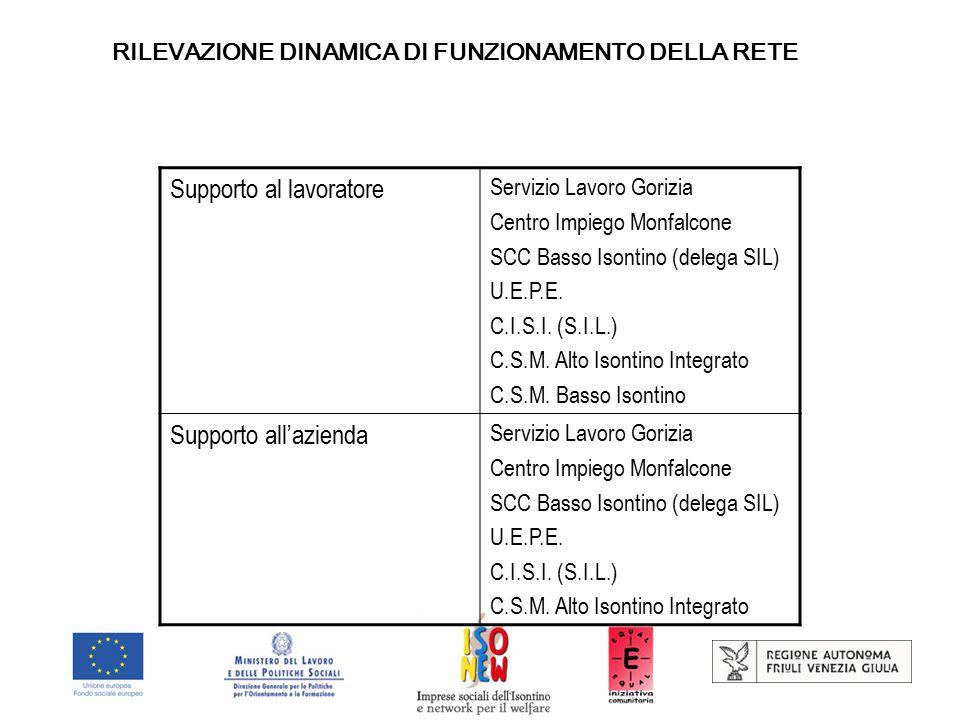 RILEVAZIONE DINAMICA DI FUNZIONAMENTO DELLA RETE Supporto al lavoratore Servizio Lavoro Gorizia Centro Impiego Monfalcone SCC Basso Isontino (delega SIL) U.E.P.E.