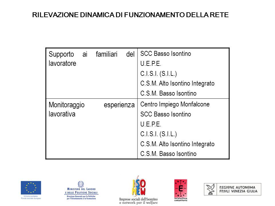 RILEVAZIONE DINAMICA DI FUNZIONAMENTO DELLA RETE Supporto ai familiari del lavoratore SCC Basso Isontino U.E.P.E.