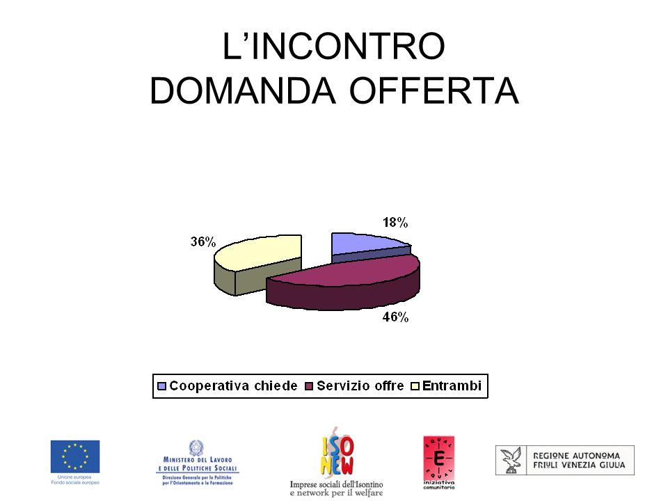 L'INCONTRO DOMANDA OFFERTA
