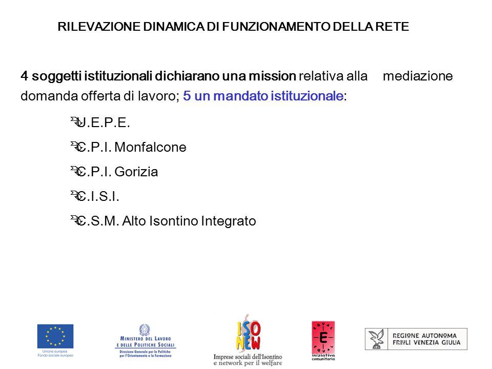 RILEVAZIONE DINAMICA DI FUNZIONAMENTO DELLA RETE 4 soggetti istituzionali dichiarano una mission relativa alla mediazione domanda offerta di lavoro; 5 un mandato istituzionale:  U.E.P.E.